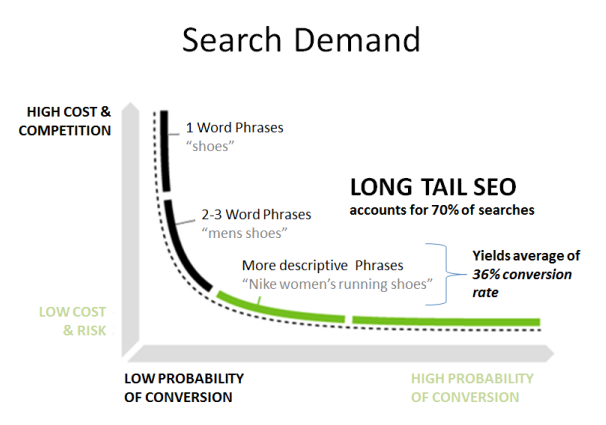 Keyword-Research - Lontail SEO
