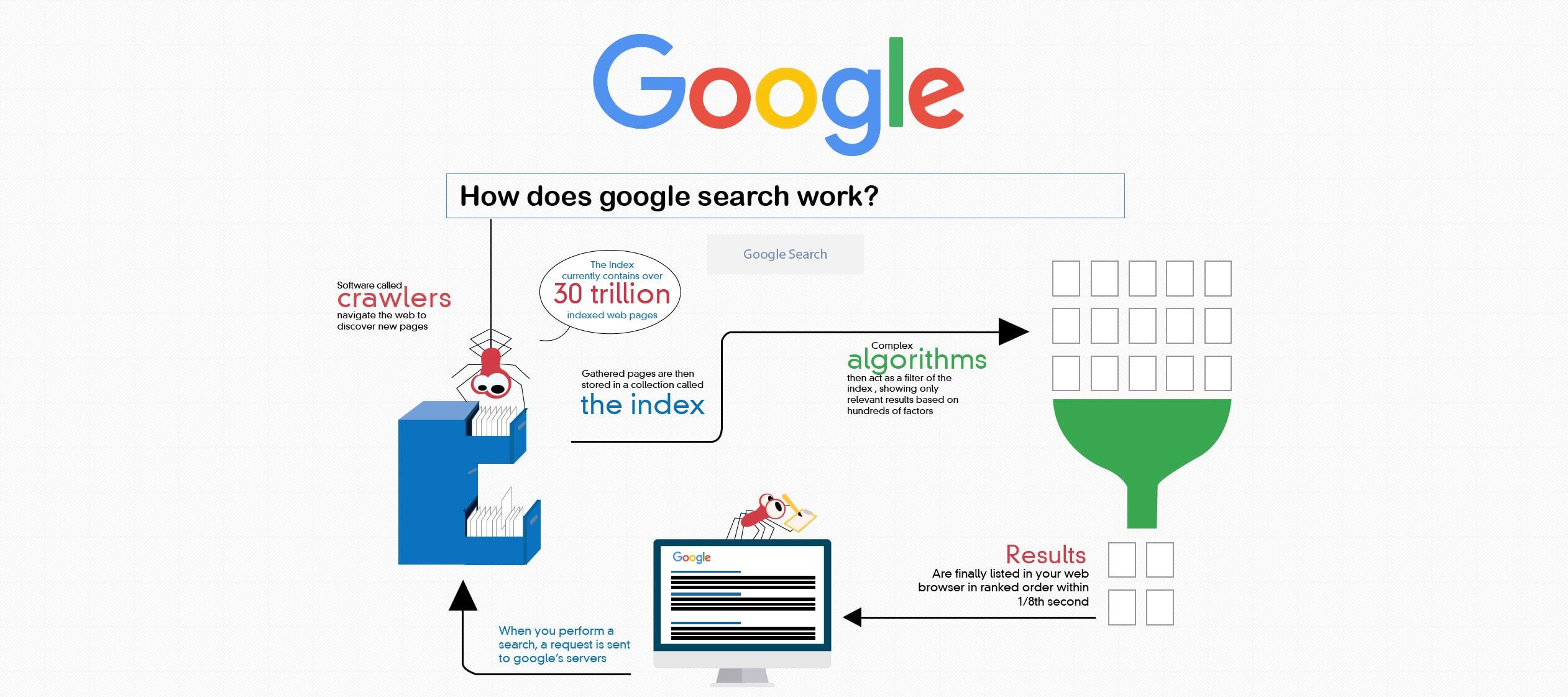 Google Crawler Funktionsweise